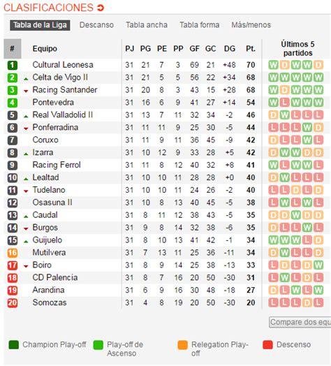 Clasificacion Futbol Segunda Division - SEONegativo.com