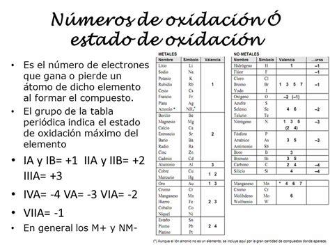 Tabla periodica con numeros de oxidacion pdf seonegativo tabla periodica completa estados de oxidacion images urtaz Gallery